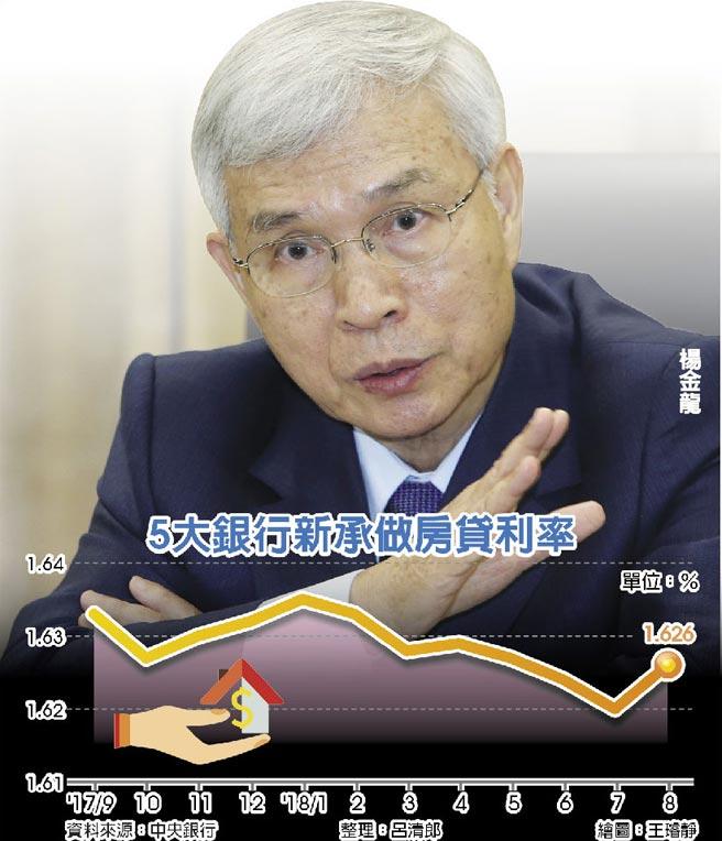 5大銀行新承做房貸利率  楊金龍