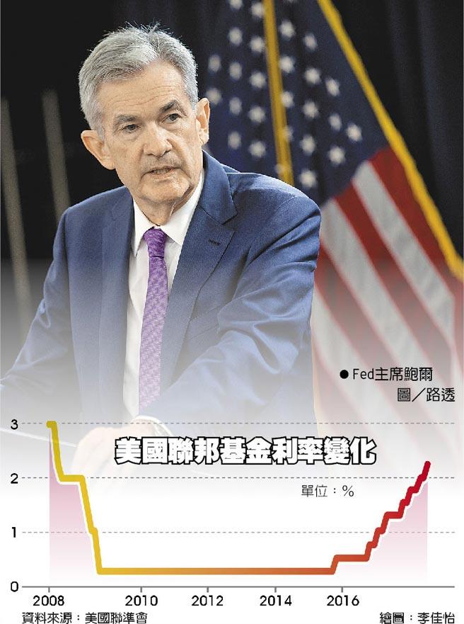 美國聯邦基金利率變化
