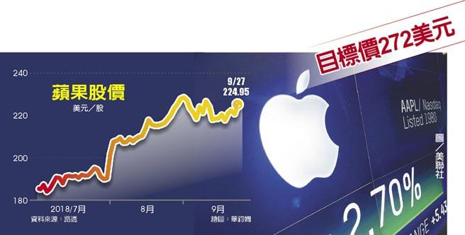 蘋果股價  目標價272美元