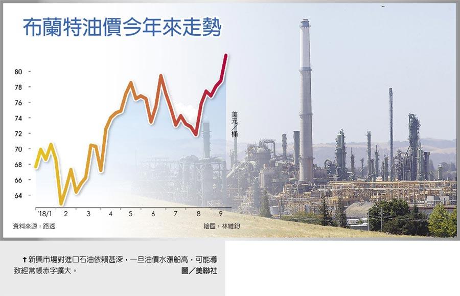 新興市場對進口石油依賴甚深,一旦油價水漲船高,可能導致經常帳赤字擴大。圖/美聯社