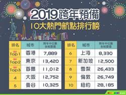 《產業》易遊網:2019出國跨年,香港最熱銷