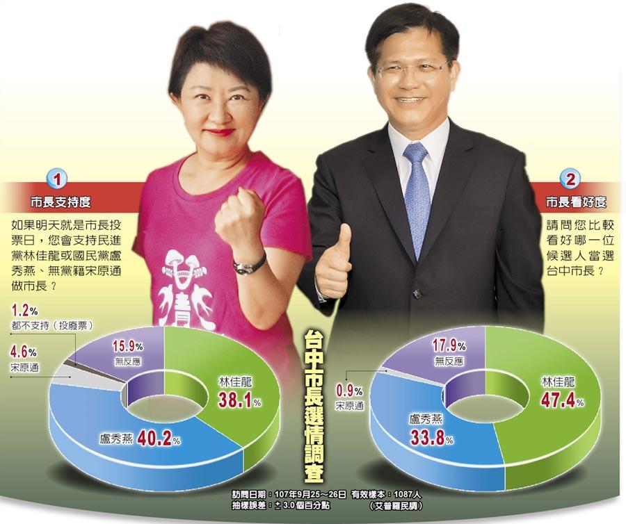台中市長選情調查