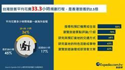 《產業》台灣人出遊聚焦3要素,逾7成先訂機票