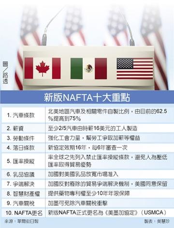 新版NAFTA 最後一刻達陣