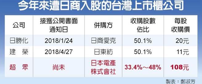 今年來遭日商入股的台灣上市櫃公司