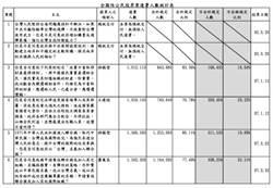 藍批民進黨才是公投造假王 中選會秀數據澄清
