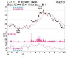 熱門股-中裕 股價放量突破200元