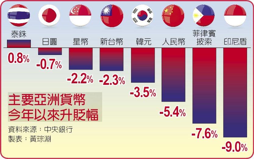 主要亞洲貨幣今年以來升貶幅
