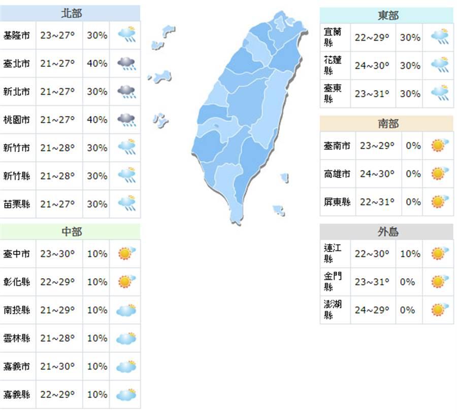《立綱氣象戰》颱風漸遠離北部雨趨緩 週六天氣轉晴