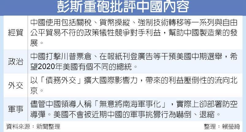 彭斯重砲批評中國內容