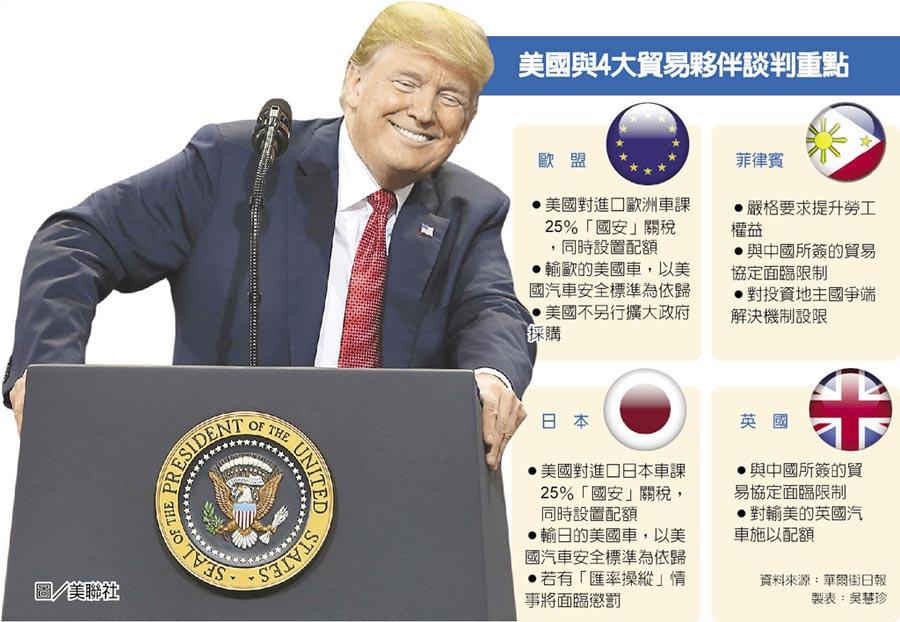 美國與4大貿易夥伴談判重點