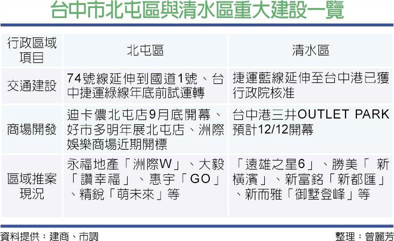 台中市北屯區與清水區重大建設一覽