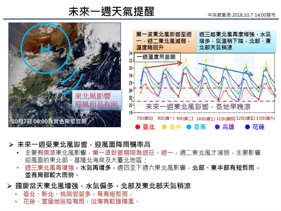 中央氣象局臉書po圖,讓民眾秒懂未來一周天氣情形。翻攝中央氣象局臉書