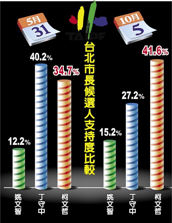 台北市長候選人支持度比較