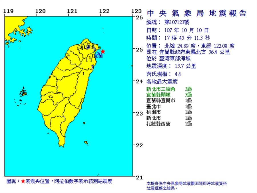 17:43臺灣東部海域發生規模4.4地震 最大震度新北3級 台北有感(翻攝自中央氣象局)