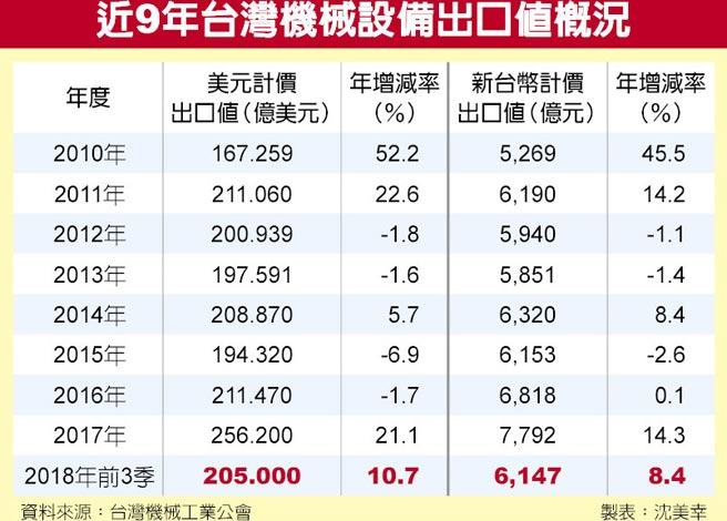 近9年台灣機械設備出口值概況