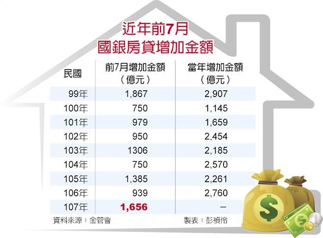 近年前7月國銀房貸增加金額