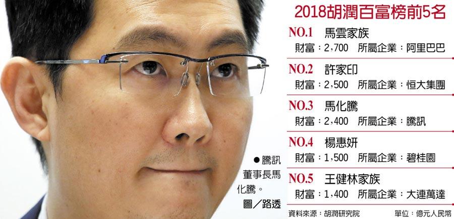 2018胡潤百富榜前5名  ●騰訊董事長馬化騰。圖/路透