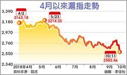 滬深指跌破熔斷底 港股重挫3.5%