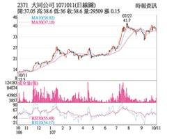 熱門股-大同 股價收復季線反壓