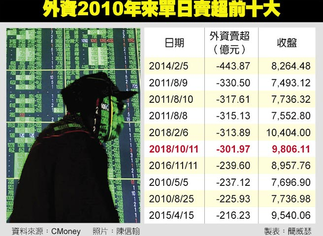 外資2010年來單日賣超前十大