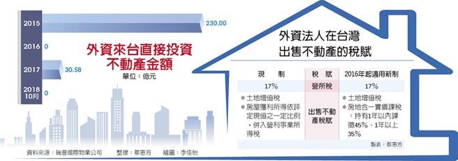 外資來台直接投資不動產金額外資法人在台灣出售不動產的稅賦