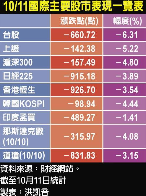 10/11國際主要股市表現一覽表