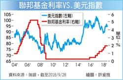 外匯探搜-亞幣逆風依舊 市場緊盯3動向