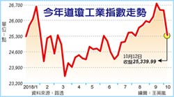 美股周線跌4%3月來最慘