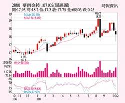 華南金 錢進重點產業