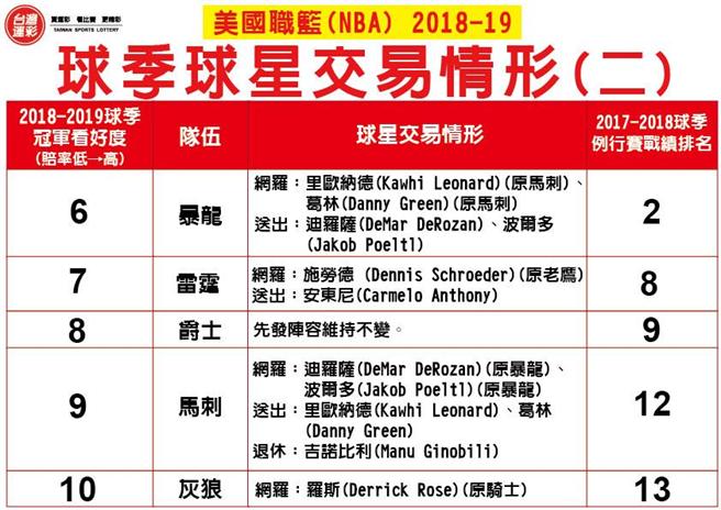 NBA球星交易情形。(台灣運彩提供)