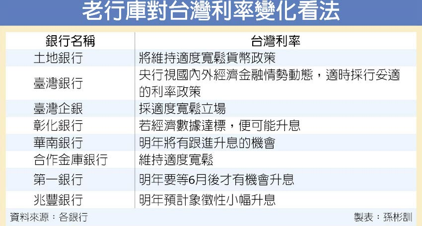 老行庫對台灣利率變化看法