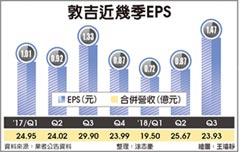 敦吉Q3每股賺1.47元 攀10年高點