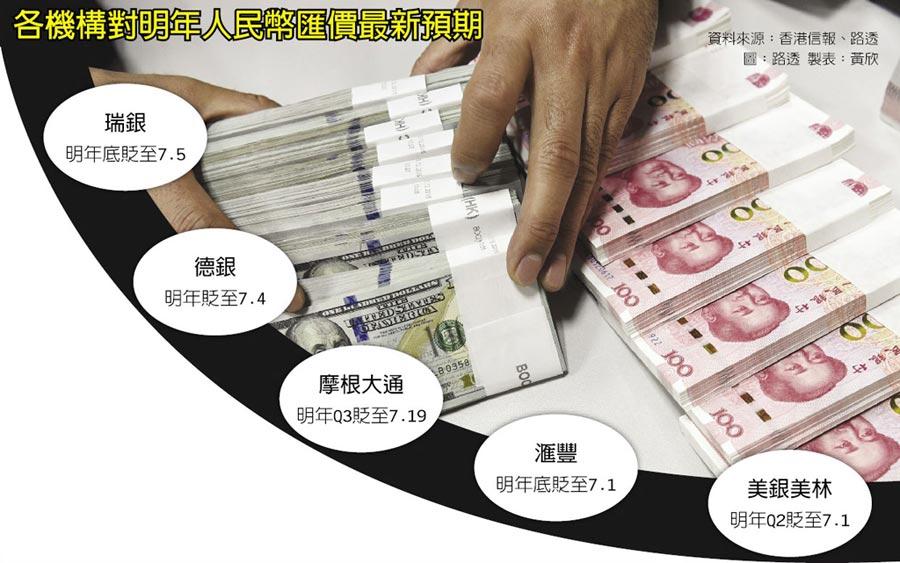 各機構對明年人民幣匯價最新預期