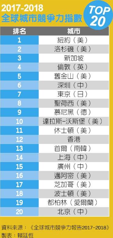 2017-2018全球城市競爭力指數TOP20
