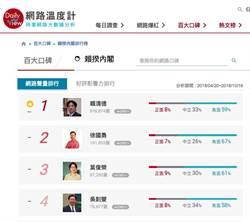 葉俊榮任教長滿三個月 網路負面聲量達61%