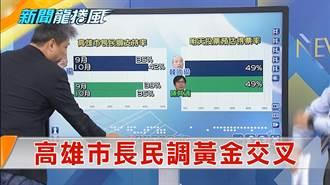 《新聞龍捲風》高雄市長民調黃金交叉 韓國瑜42%VS陳其邁35%!