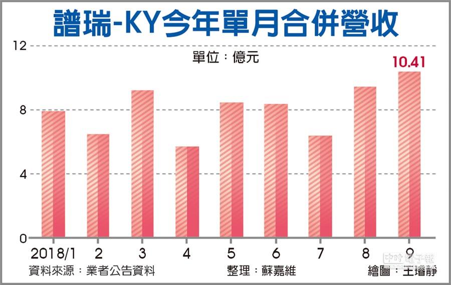 譜瑞-KY今年單月合併營收