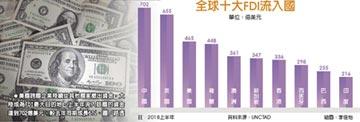 美稅改衝擊 全球FDI金額銳減