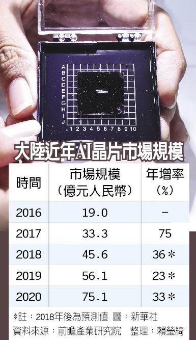 大陸近年AI晶片市場規模