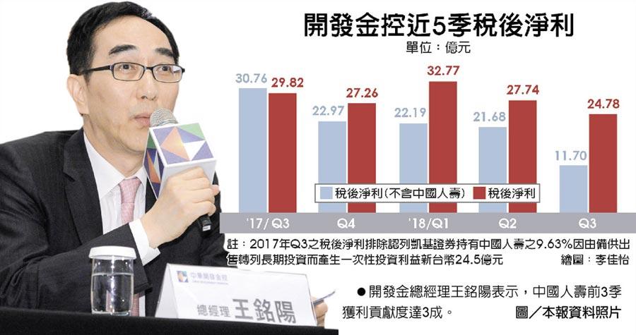 開發金總經理王銘陽表示,中國人壽前3季獲利貢獻度達3成。圖/本報資料照片