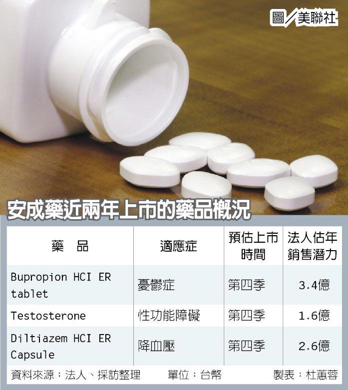 安成藥近兩年上市的藥品概況