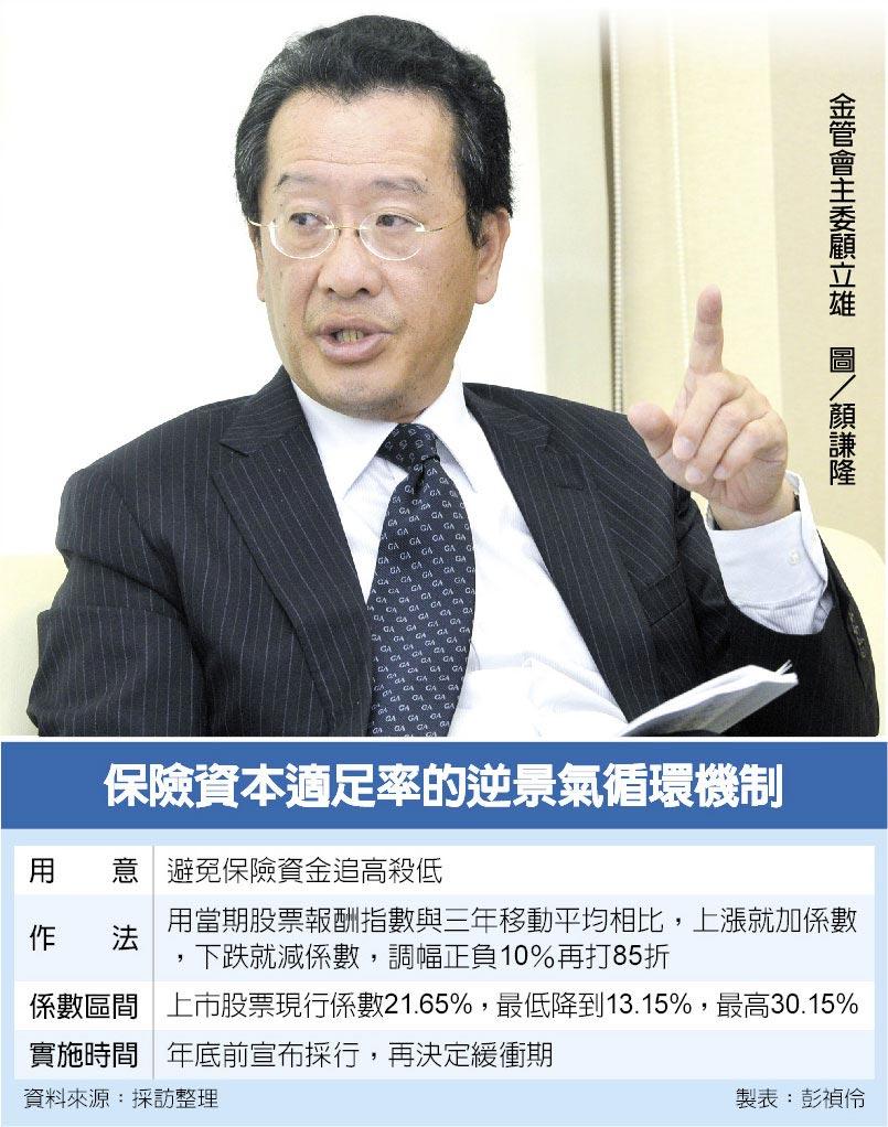 保險資本適足率的逆景氣循環機制  金管會主委顧立雄 圖/顏謙隆