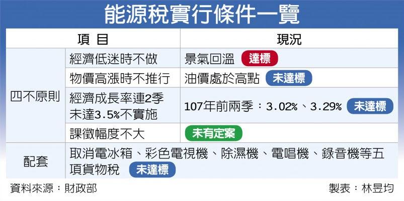 能源稅實行條件一覽