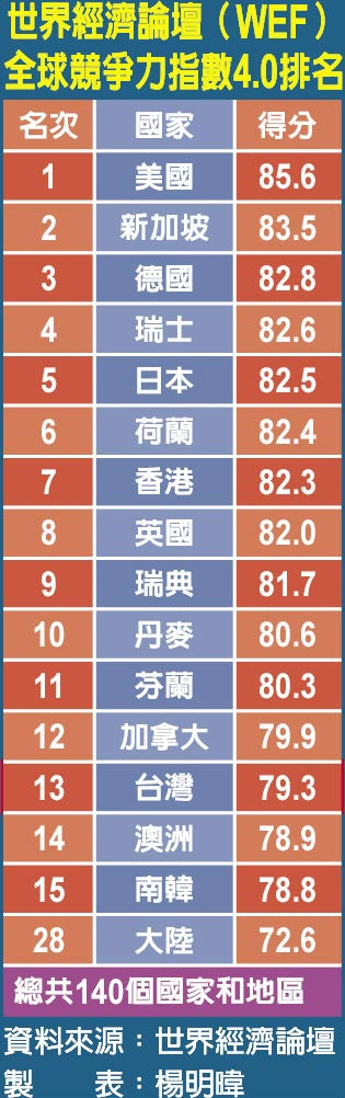 世界經濟論壇(WEF)全球競爭力指數4.0排名