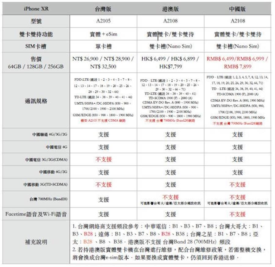 台灣版、香港版、中國大陸版本iPhone XR的比較表。(圖/STUDIO A)