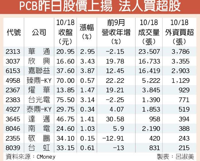 PCB昨日股價上揚 法人買超股