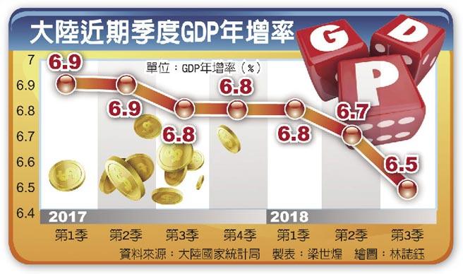 大陸近期季度GDP年增率