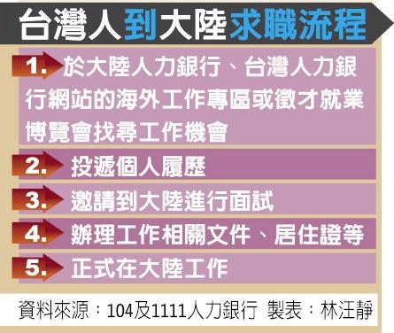 台灣人到大陸求職流程