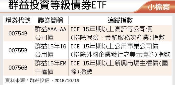 群益投資等級債券ETF